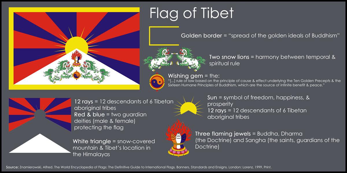 Tibetan-Flag   TIBET, ACTIVISM AND INFORMATION