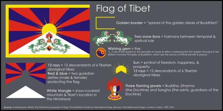 The Symbolism Of Tibet's Flag
