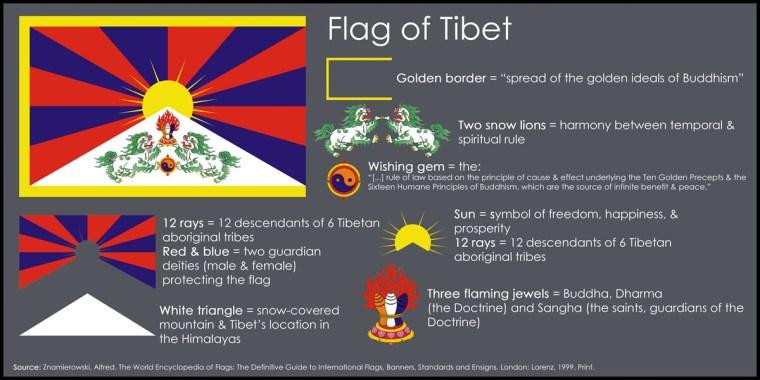 The Symbolism Of Tibet's Flag